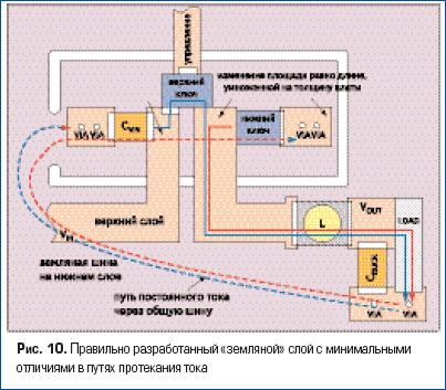 Правильно разработанный «земляной» слой с минимальными отличиями в путях протекания тока