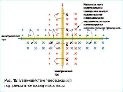 Взаимодействие пересекающихся под прямым углом проводников с током
