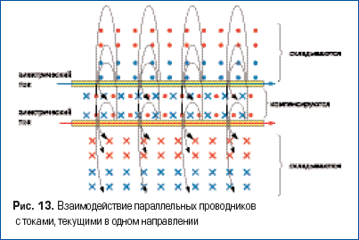 Взаимодействие параллельных проводников с токами, текущими в одном направлении