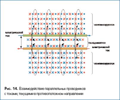 Взаимодействие параллельных проводников с токами, текущими в противоположном направлении