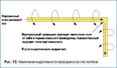 Увеличение индуктивности проводника за счет изгибов