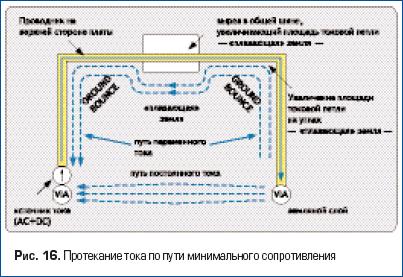 Протекание тока по пути минимального сопротивления