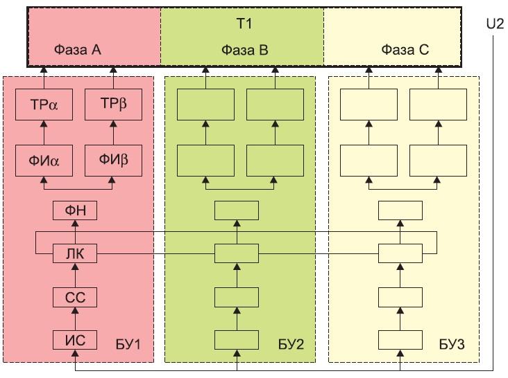 Блок-схема трехфазного стабилизатора напряжения типа СТС