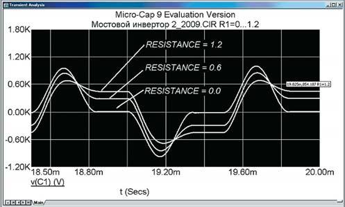 Графики напряжения на коммутирующем конденсаторе мостовой схемы резонансного инвертора при изменении сопротивления нагрузки