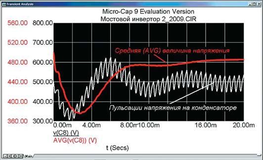 Средняя величина и пульсации напряжения на конденсаторе фильтра мостового инвертора