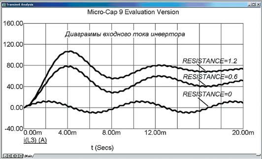 Диаграммы входного тока мостового инвертора при изменении сопротивления нагрузки
