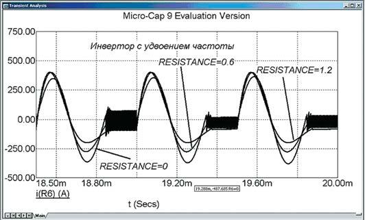 Выходной ток мостового инвертора с удвоением частоты, при изменении сопротивления нагрузки
