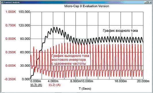 Временные диаграммы входного и выходного тока мостового инвертора с удвоением частоты