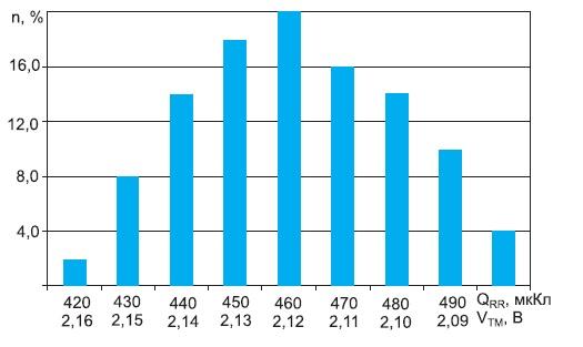 Гистограмма распределения QRR и VTM в партии тиристорных модулей М1ТБ-1000