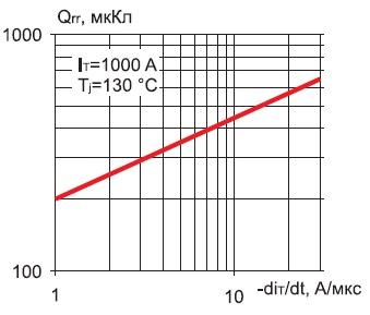 Зависимость заряда обратного восстановления модуля М1ТБ-1000-24 от скорости спада di/dt