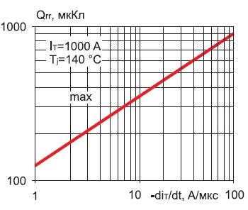 Зависимость заряда обратного восстановления модуля М1ДЧ-1000-26 от скорости спада di/dt