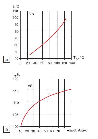 Зависимость времени выключения тиристора модуля МТАИДЧ-400-16 от температуры перехода
