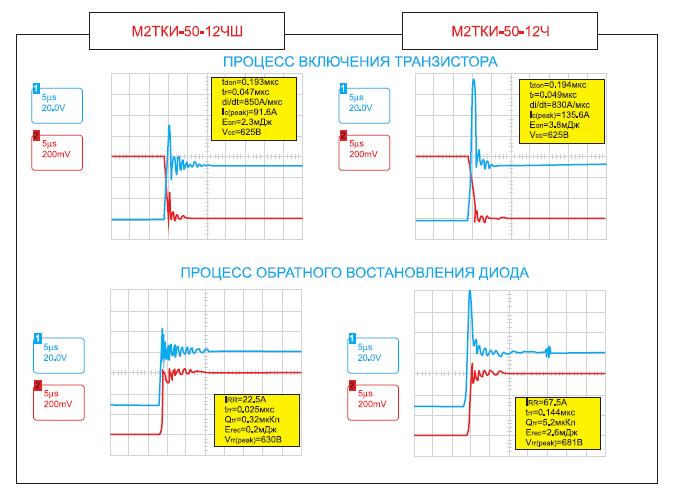 Сравнительные осциллограммы тока и напряжения при коммутации IGBT-модулей