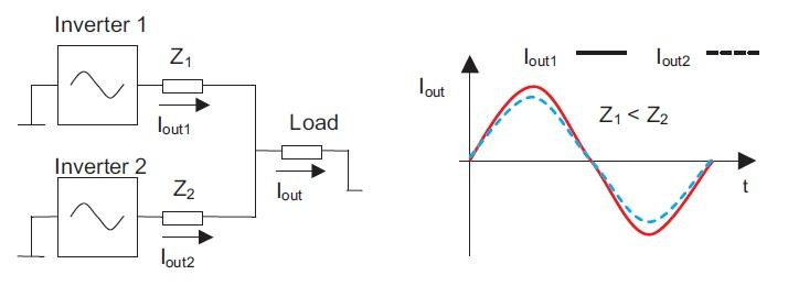 Выходы одной фазы параллельных инверторов. Соответствующая асимметрия токов