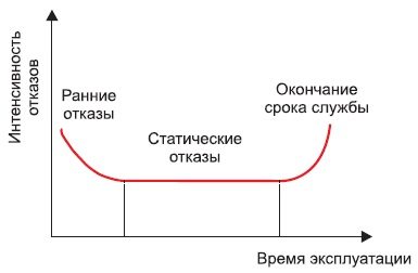 Зависимость частоты отказов отвремени эксплуатации
