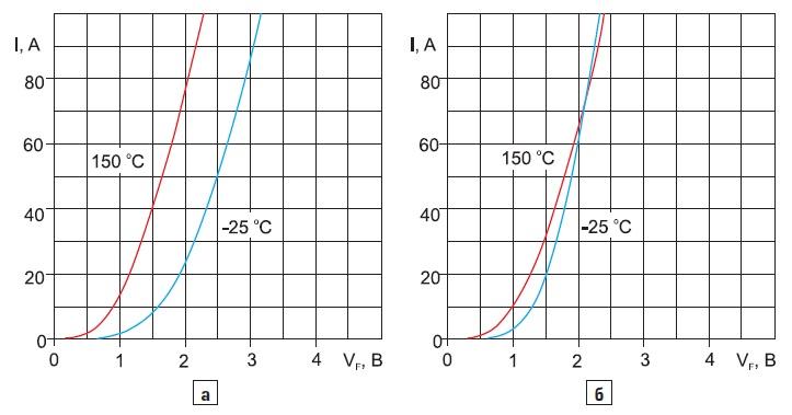 Температурная зависимость прямого напряжения для диодов различного типа