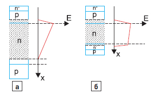 Рис. 2. Структура и распределение электрического поля n+pnpтиристора с симметричной блокирующей способностью и асимметричного n+pnn'pтиристора