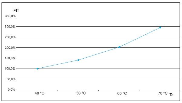 Зависимость параметра FIT оттемпературы окружающей среды Ta
