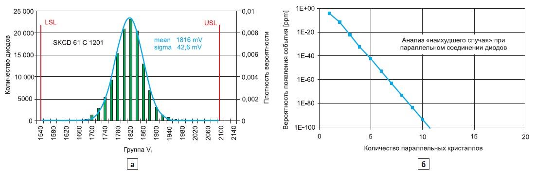 Статическое распределение напряжения Vf при 50A для 125000кристаллов диодов