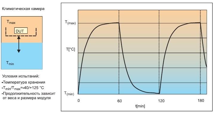 Пассивное термоциклирование