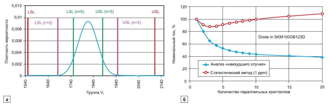 Появление сочетания одного диода из LSL-группы с(n-1) компонентами из USL-группы свероятностью 1ppm