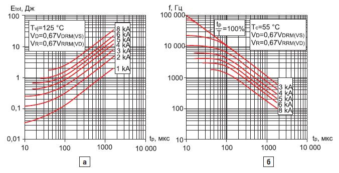 Суммарная энергия потерь тиристора ТАИ153-800 на один импульс тока синусоидальной формы