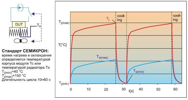 Активное термоциклирование