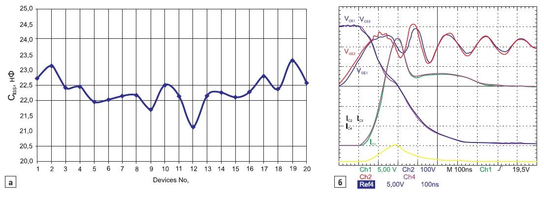 Разброс входных емкостей выборки Trench 2 2 IGBT-модулей (ICnom=450А)
