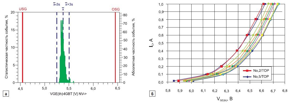 Распределение порогового напряжения затвора  для 800 чипов IGBT при 4мА, 25°С изаданные пределы (LSL, USL)