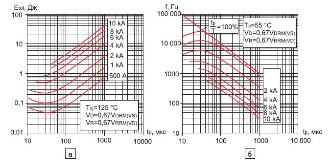 Суммарная энергия потерь модуля МТАИДЧ-400-16 на один импульс тока синусоидальной формы