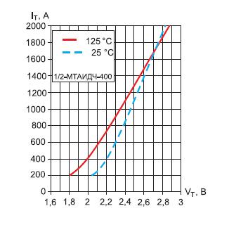 Предельные вольт-амперные характеристики модуля МТАИДЧ-400-16 в открытом состоянии
