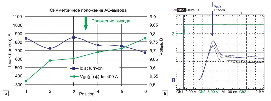 Распределение токов  при симметричном АС-подключении