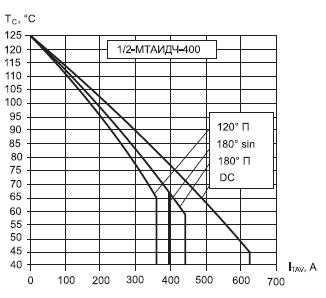 Максимально допустимая температура корпуса модуля МТАИДЧ-400-16 при различных углах управления и различных формах тока