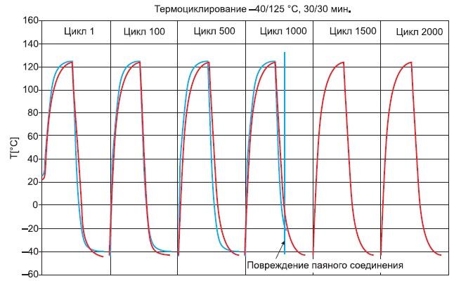 Сравнение контактных свойств пружинного и паяного соединения притермоциклировании
