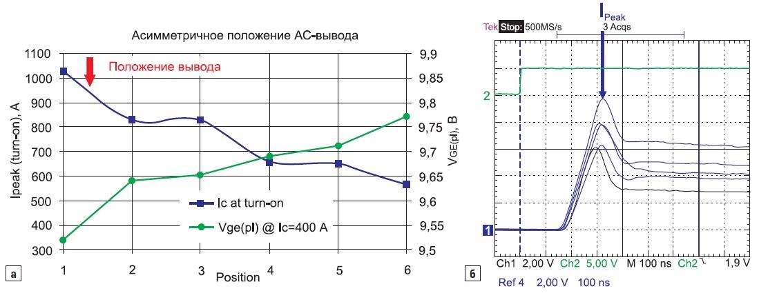 Распределение токов (пиковое значение) при асимметричном АС-подключении