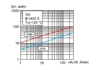 Зависимость заряда обратного восстановления диода модуля МТАИДЧ-400-16 от скорости спада тока