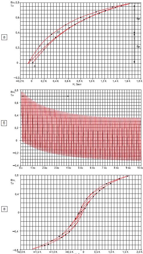 Переходной процесс при пуске трансформатора