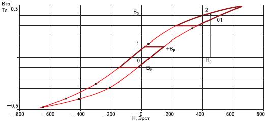Смещение частной петли гистерезиса магнитопровода силового трансформатора при наличии подмагничивания постоянным током