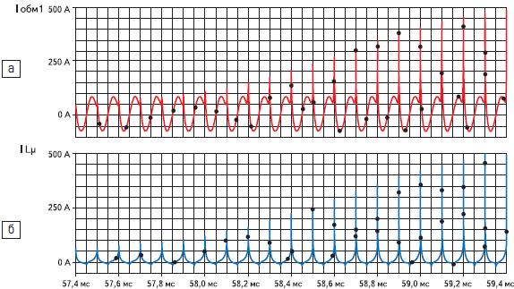 Подмагничивание магнитопровода постоянным током