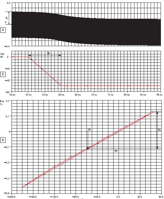 Переходный процесс индукции трансформатора
