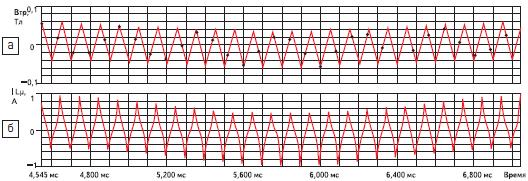 Форма тока намагничивания и индукции на периоде колебаний резонансного контура
