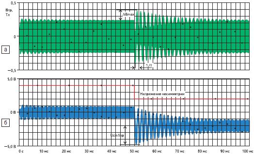 Переходной процесс индукции силового трансформатора при скачке несимметрии