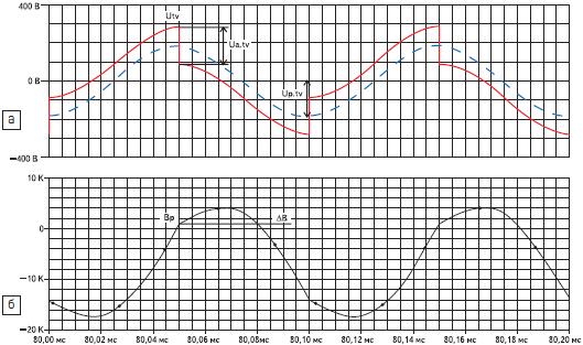 Диаграммы работы трансформатора