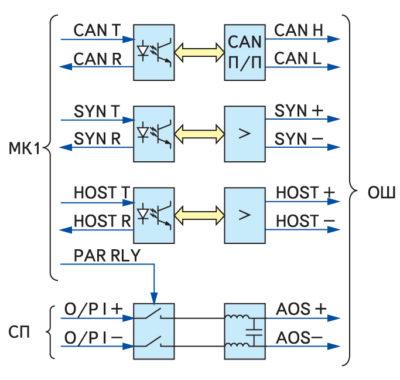 Функциональная схема ППР