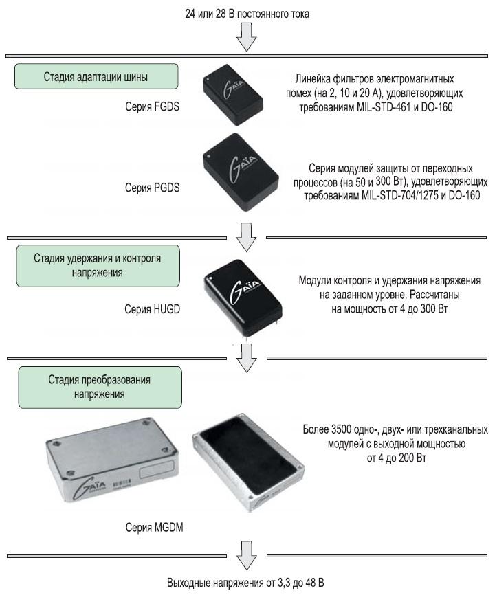 Модульная схема электропитания