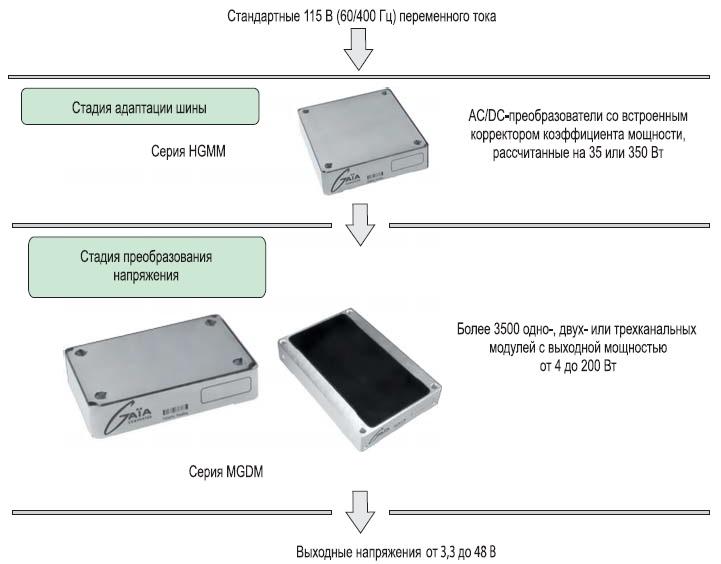 Модульная схема электропитания дляпреобразования напряжения переменного тока