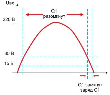 Временная диаграмма работы схемы
