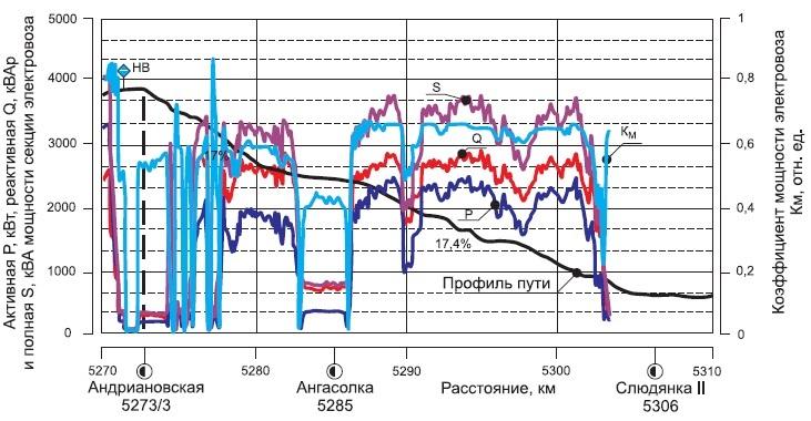 Активные, реактивные, полные мощности и коэффициенты мощности секции электровоза приследовании научастке 5270-5310 км
