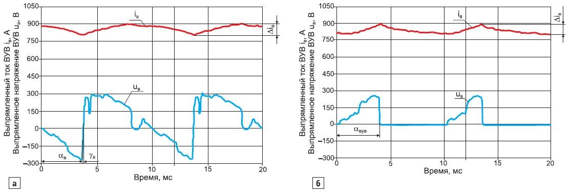 Диаграммы электромагнитных процессов работы ВУВ притоке возбуждения 880 А