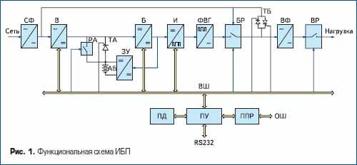 Функциональная схема ИБП